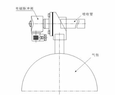 进口管接式脉冲电磁阀