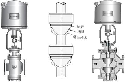 进口电动直通双座调节阀
