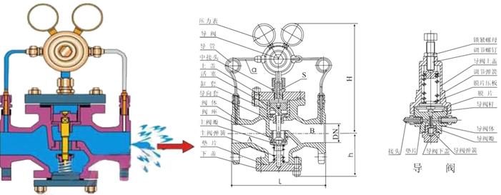 进口先导活塞式气体减压阀