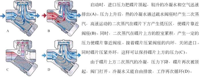 进口热动力圆盘式法兰蒸汽疏水阀