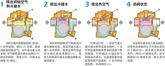 进口自由浮球式蒸汽疏水阀